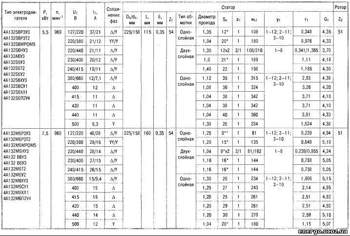 Справочник Асинхронных Двигателей