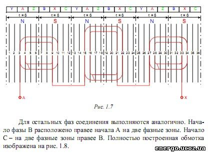 Схемы обмоток асинхронных электродвигателей.  Материалы для пропитки обмоток.