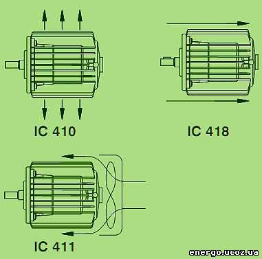 Охлаждение электродвигателя